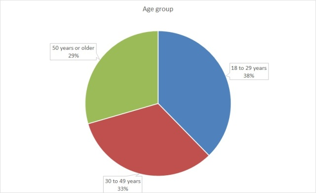 A pie chart showing the ages of the respondents, categorized into three age groups.