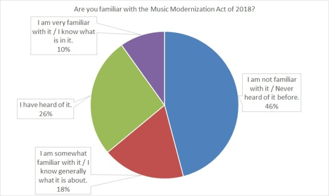 Pie graph showing the proportion of respondents having different levels of familiarity with the Music Modernization Act of 2018.