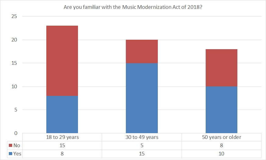 Stacked column chart showing familiarity with the Music Modernization Act of 2018 by age of respondent.