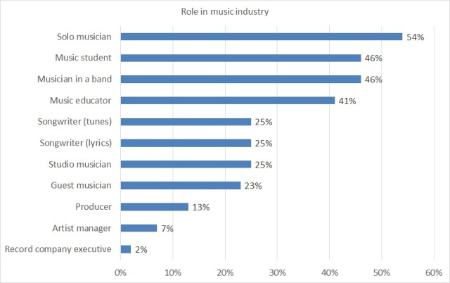 A bar chart showing respondents' role in the music industry.