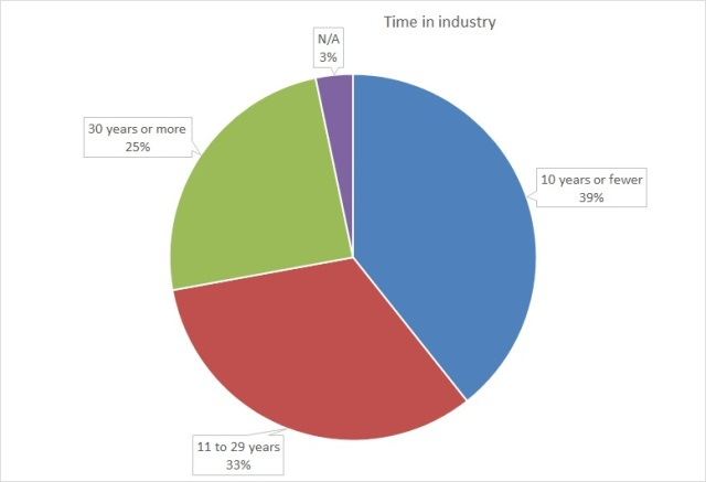 A pie chart showing the length of time respondents have been in the music industry, categorized into three age groups.