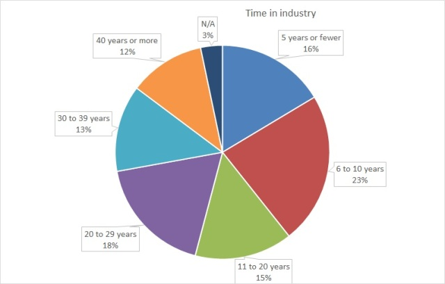 A pie chart showing the length of time respondents have been in the music industry, categorized into six age groups.
