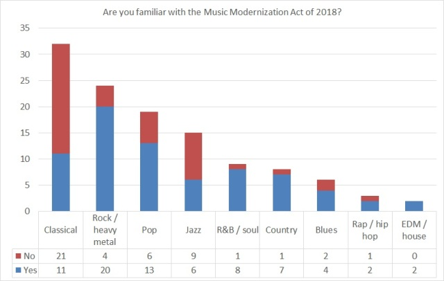 Stacked column chart showing familiarity with the Music Modernization Act of 2018 by genre(s) of music respondents are involved with.