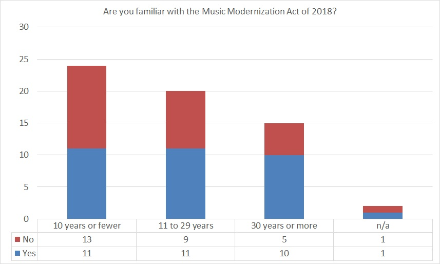 Stacked column chart showing familiarity with the Music Modernization Act of 2018 by length of time respondent has been in the music industry.