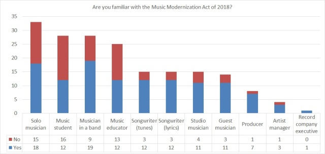 Stacked column chart showing familiarity with the Music Modernization Act of 2018 by role(s) of respondent in the music industry.
